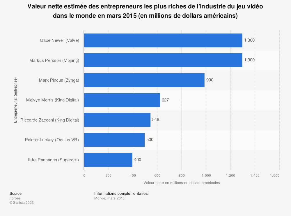Statistique: Valeur nette estimée des entrepreneurs les plus riches de l'industrie du jeu vidéo dans le monde en mars 2015 (en millions de dollars américains) | Statista