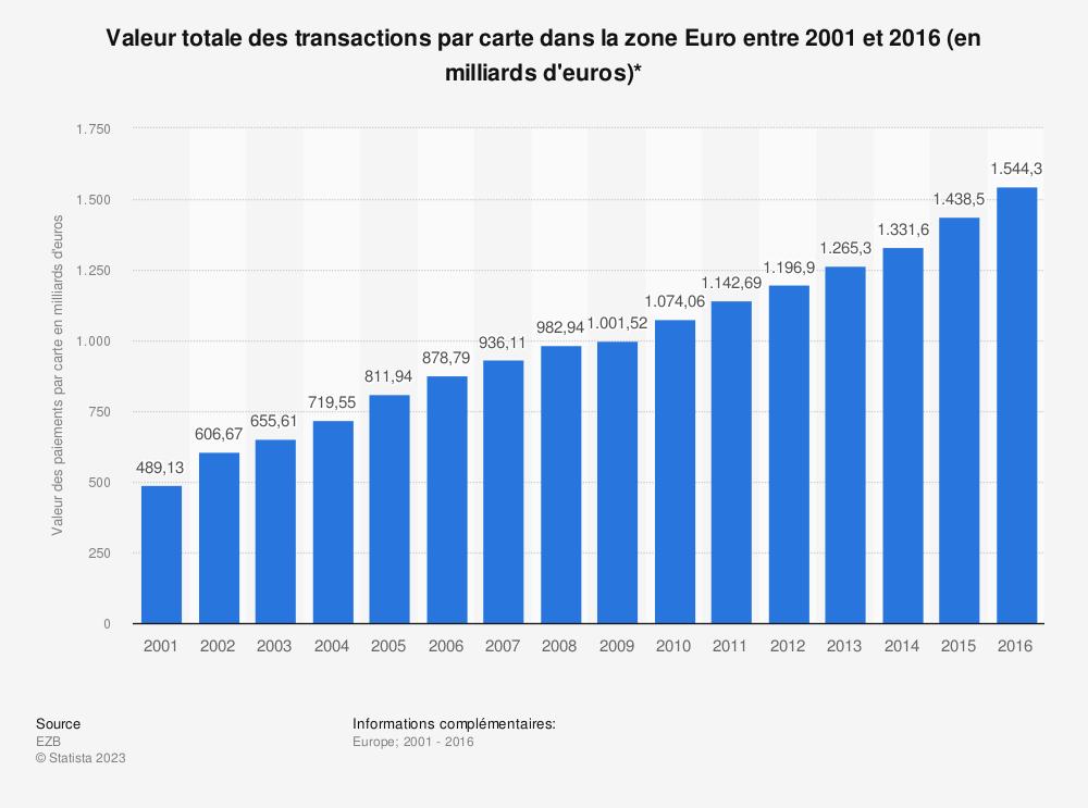 Statistique: Valeur totale des transactions par carte dans la zone Euro entre 2001 et 2016 (en milliards d'euros)* | Statista