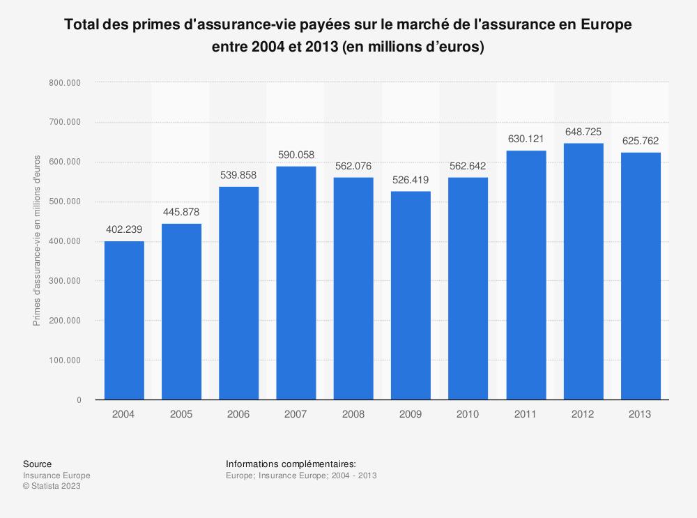 Statistique: Total des primes d'assurance-vie payées sur le marché de l'assurance en Europe entre 2004 et 2013 (en millions d'euros) | Statista