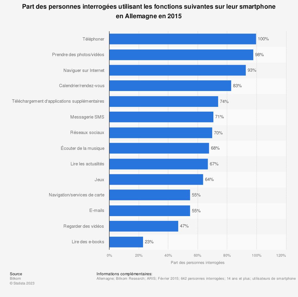 Statistique: Part des personnes interrogées utilisant les fonctions suivantes sur leur smartphone en Allemagne en 2015 | Statista