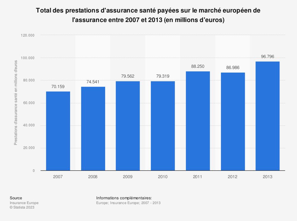 Statistique: Total des prestations d'assurance santé payées sur le marché européen de l'assurance entre 2007 et 2013 (en millions d'euros) | Statista