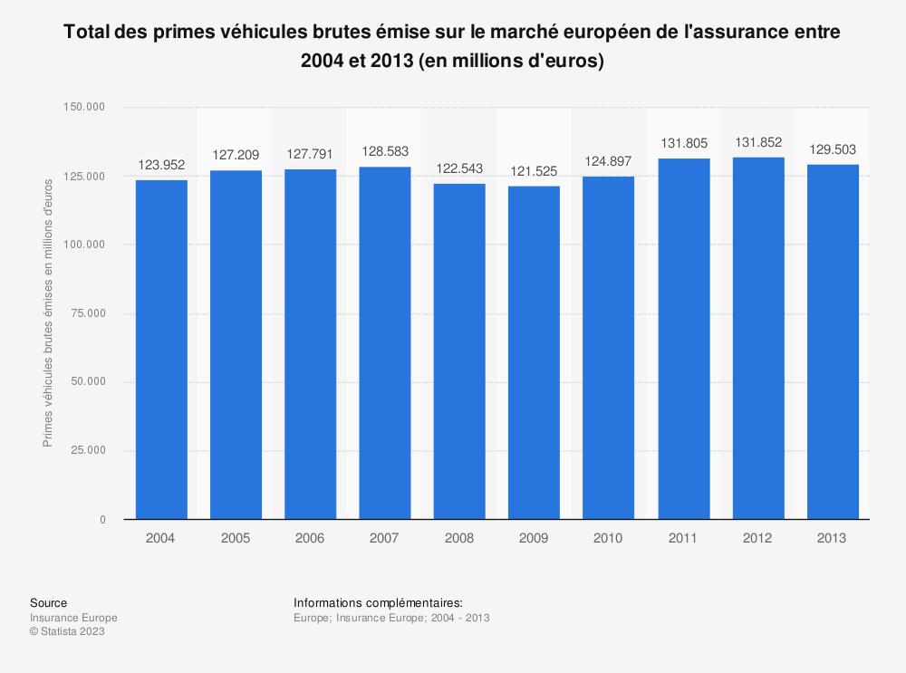 Statistique: Total des primes véhicules brutes émise sur le marché européen de l'assurance entre 2004 et 2013 (en millions d'euros) | Statista