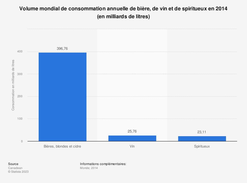 Statistique: Volume mondial de consommation annuelle de bière, de vin et de spiritueux en 2014 (en milliards de litres) | Statista