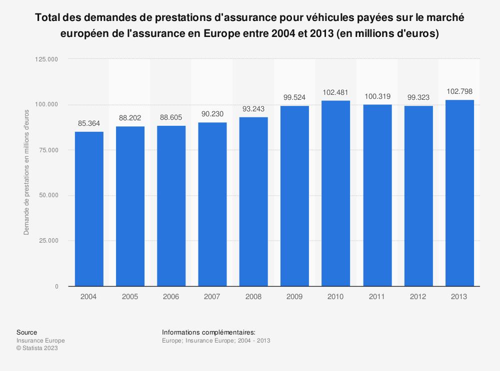 Statistique: Total des demandes de prestations d'assurance pour véhicules payées sur le marché européen de l'assurance en Europe entre 2004 et 2013 (en millions d'euros) | Statista