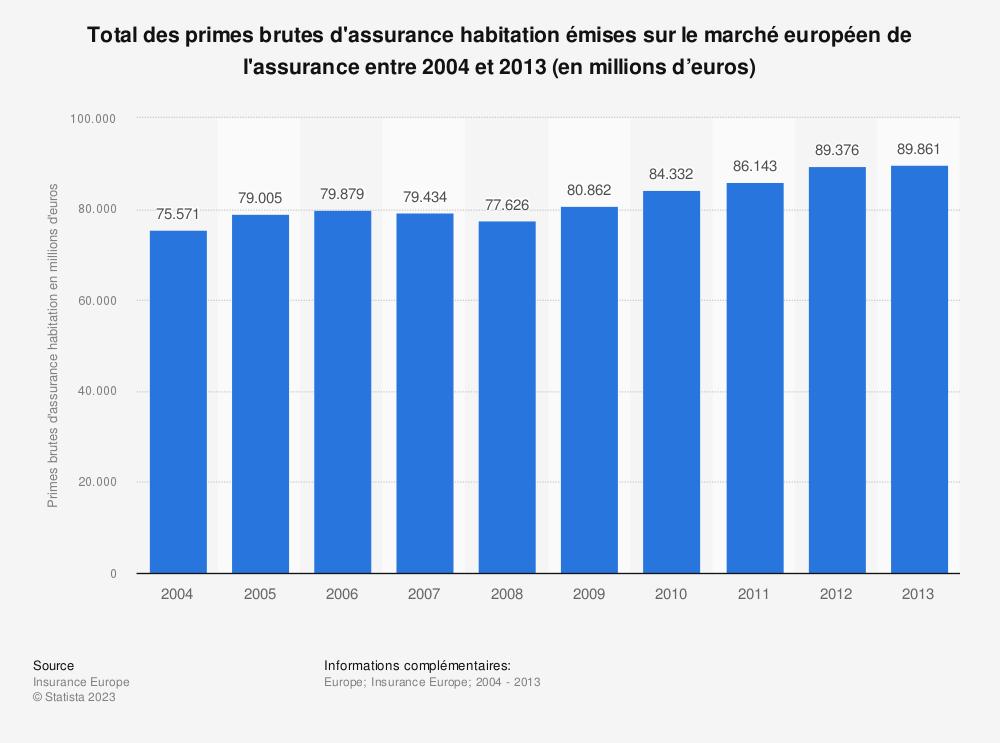 Statistique: Total des primes brutes d'assurance habitation émises sur le marché européen de l'assurance entre 2004 et 2013 (en millions d'euros) | Statista