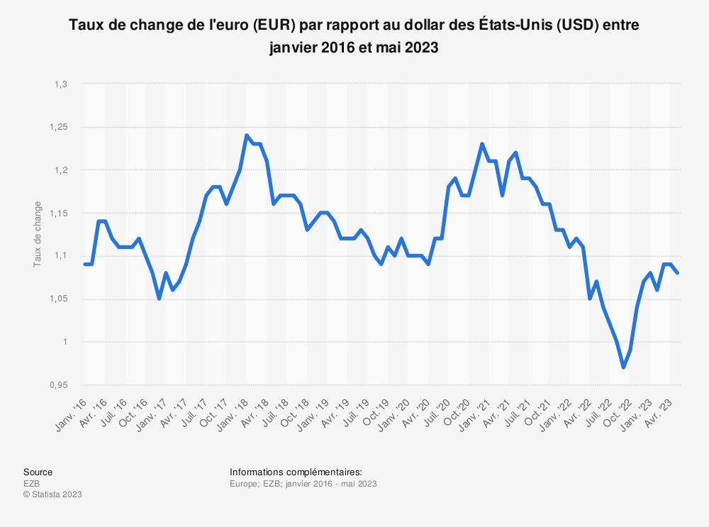 Statistique: Taux de change de l'euro (EUR) par rapport au dollar des États-Unis (USD) entre janvier 2016 et septembre 2019 | Statista