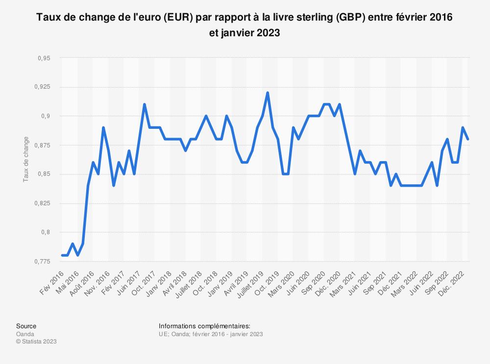 Statistique: Taux de change de l'euro (EUR) par rapport à la livre sterling (GBP) entre janvier 2016 et septembre 2019 | Statista