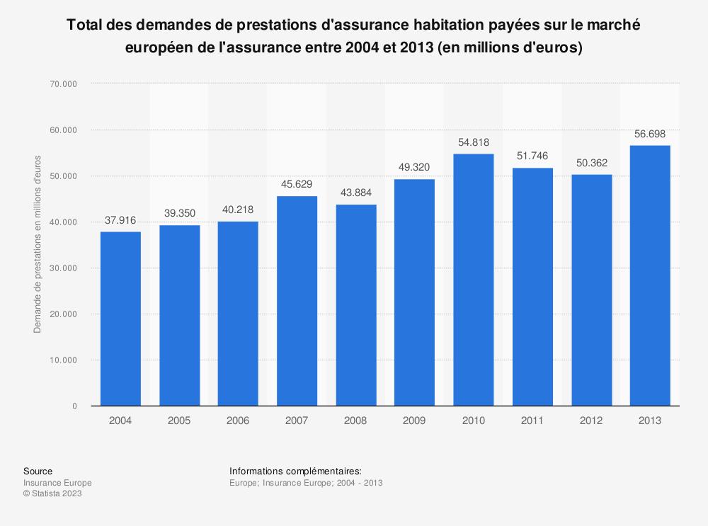 Statistique: Total des demandes de prestations d'assurance habitation payées sur le marché européen de l'assurance entre 2004 et 2013 (en millions d'euros) | Statista
