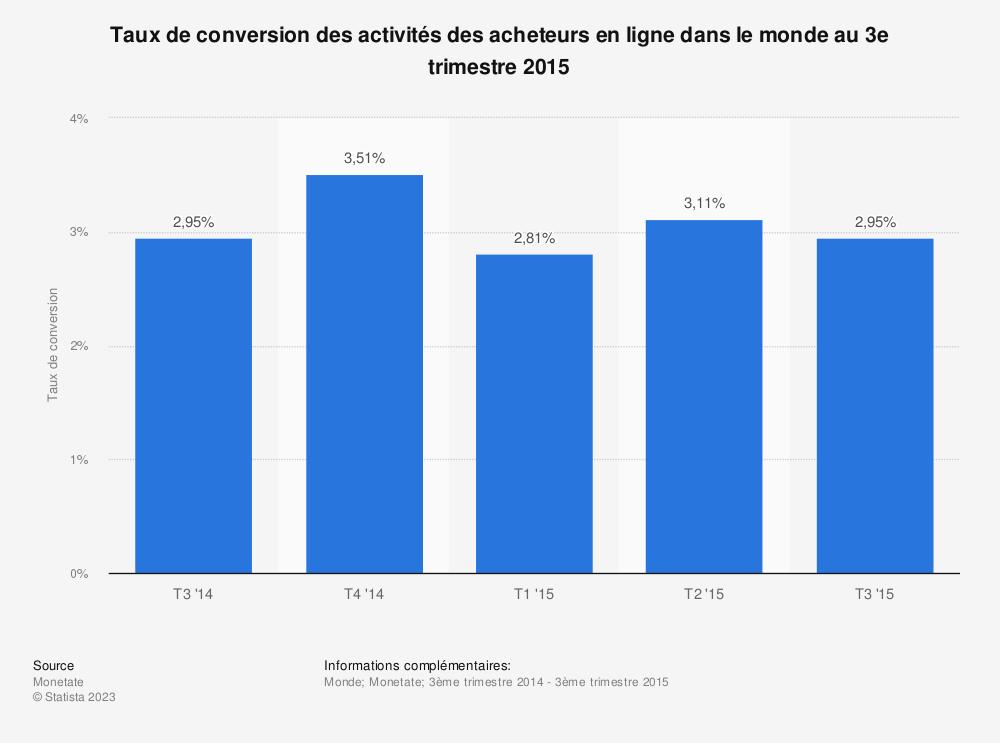 Statistique: Taux de conversion des activités des acheteurs en ligne dans le monde au 3e trimestre 2015 | Statista