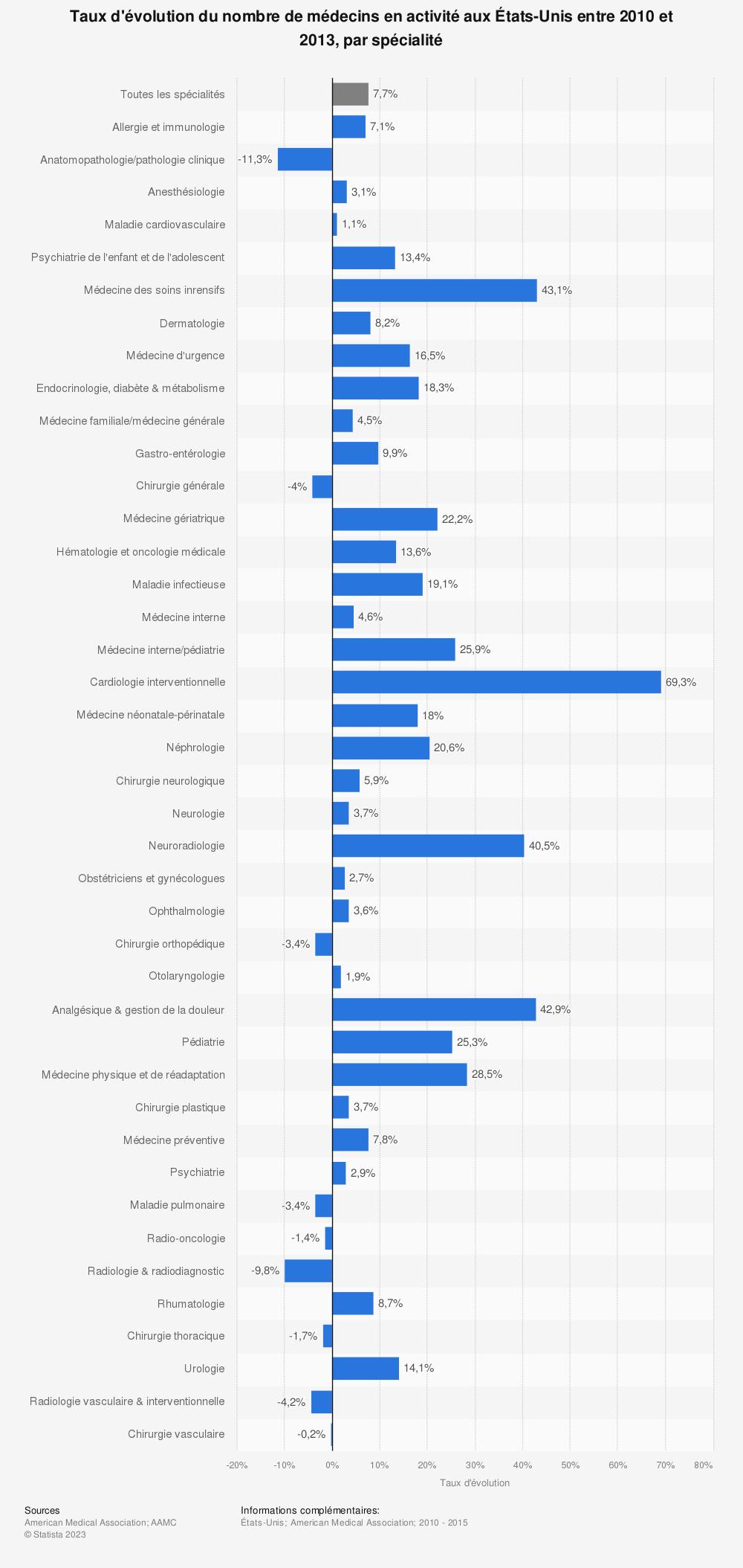 Statistique: Taux d'évolution du nombre de médecins en activité aux États-Unis entre 2010 et 2013, par spécialité | Statista