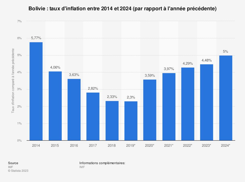 Statistique: Bolivie: taux d'inflation entre 2014 et 2024 (par rapport à l'année précédente) | Statista