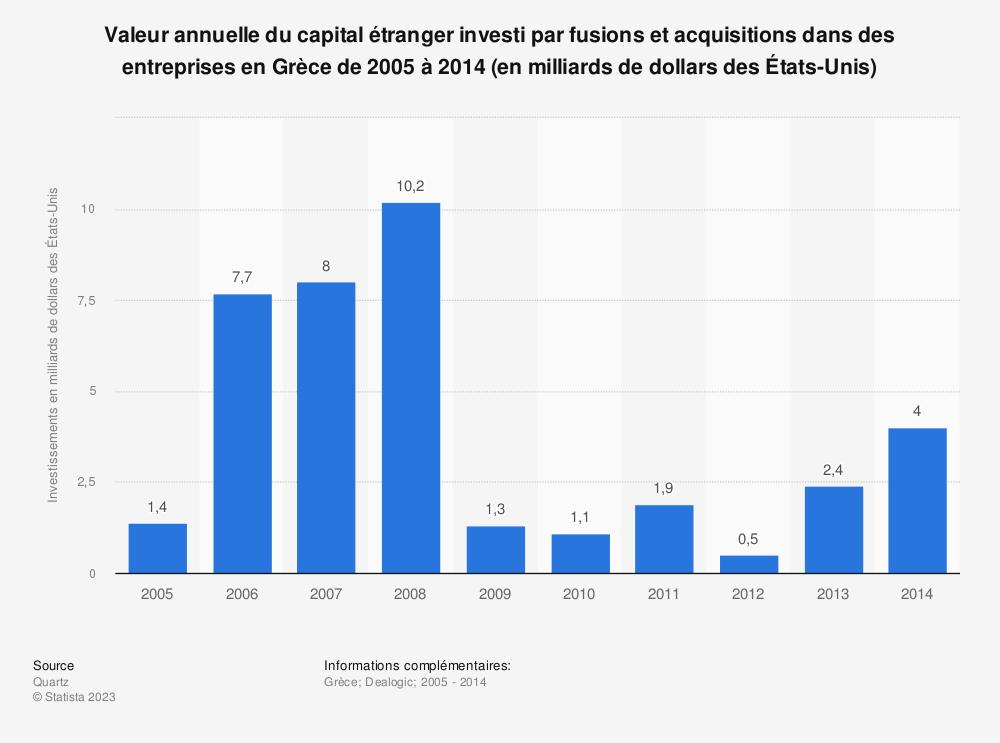 Statistique: Valeur annuelle du capital étranger investi par fusions et acquisitions dans des entreprises en Grèce de 2005 à 2014 (en milliards de dollars des États-Unis) | Statista