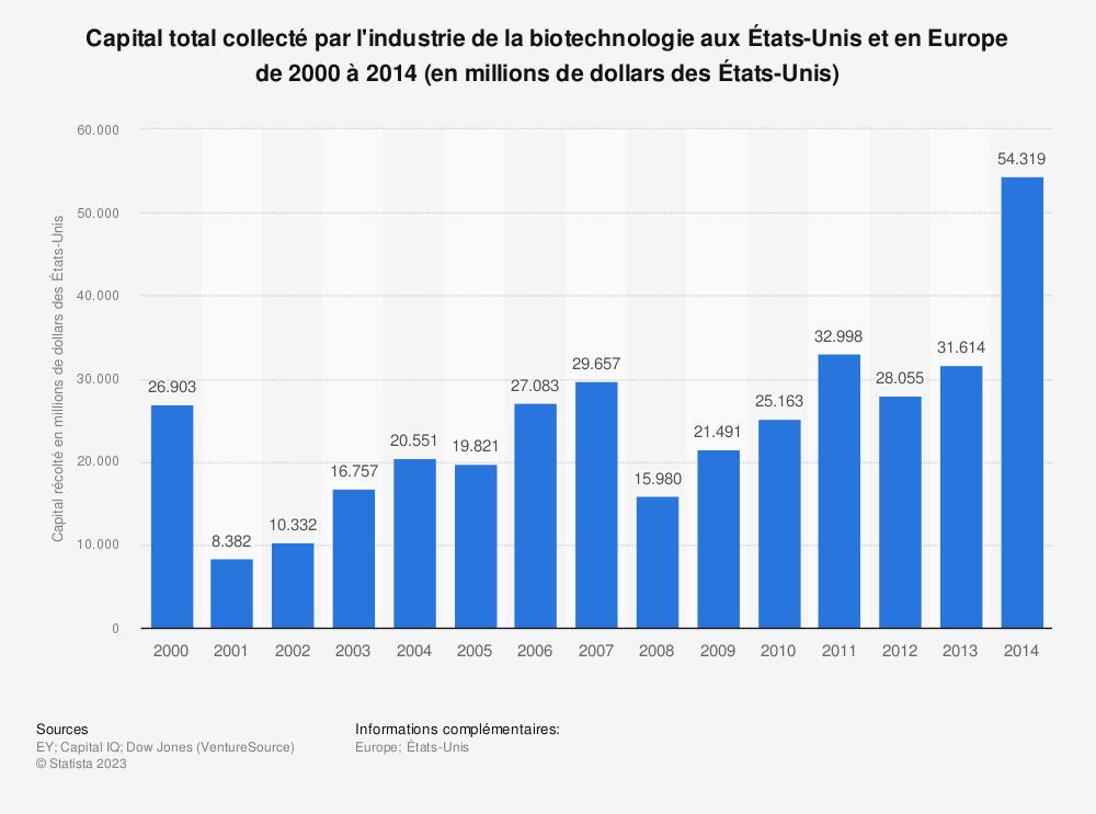 Statistique: Capital total collecté par l'industrie de la biotechnologie aux États-Unis et en Europe de 2000 à 2014 (en millions de dollars des États-Unis) | Statista