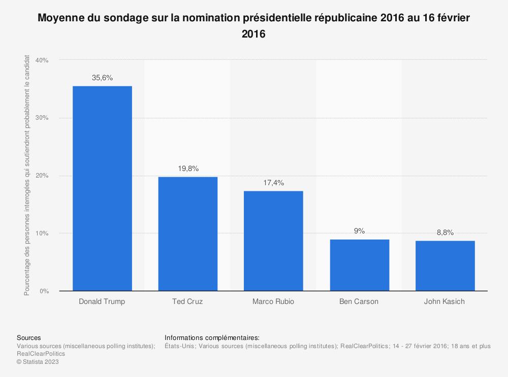 Statistique: Moyenne du sondage sur la nomination présidentielle républicaine 2016 au 16 février 2016 | Statista