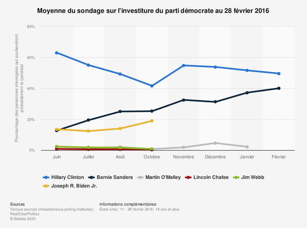 Statistique: Moyenne du sondage sur l'investiture du parti démocrate au 28 février 2016 | Statista