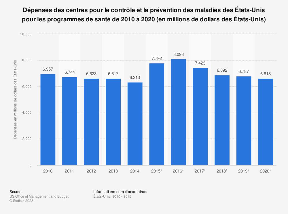 Statistique: Dépenses des centres pour le contrôle et la prévention des maladies des États-Unis pour les programmes de santé de 2010 à 2020 (en millions de dollars des États-Unis) | Statista
