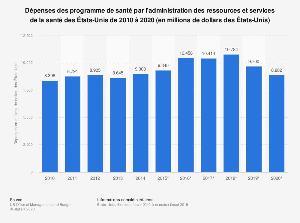 Statistique: Dépenses des programme de santé par l'administration des ressources et services de la santé des États-Unis de 2010 à 2020 (en millions de dollars des États-Unis) | Statista