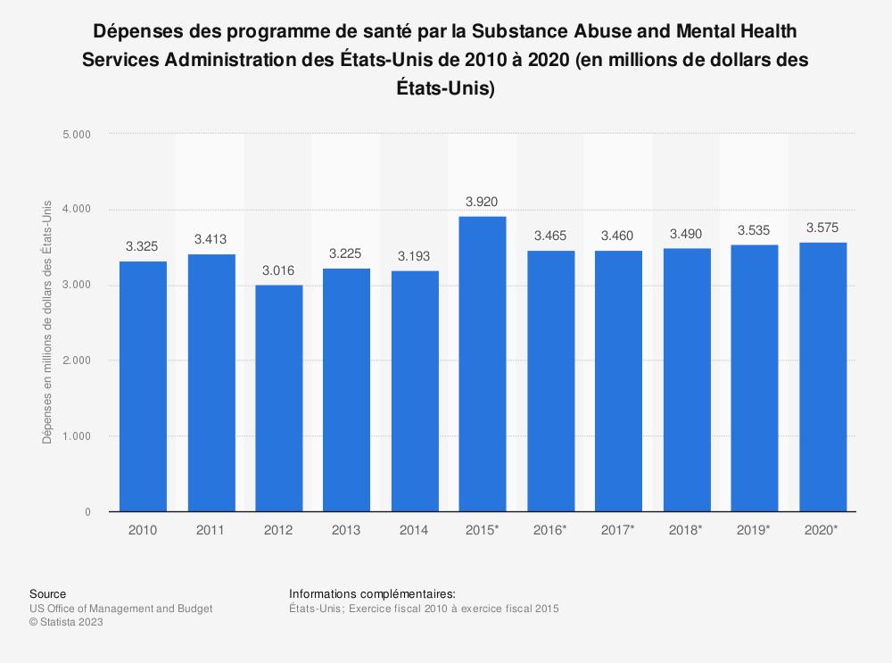 Statistique: Dépenses des programme de santé par la Substance Abuse and Mental Health Services Administration des États-Unis de 2010 à 2020 (en millions de dollars des États-Unis) | Statista