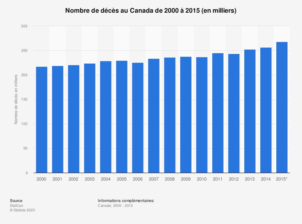 Statistique: Nombre de décès au Canada de 2000 à 2015 (en milliers) | Statista