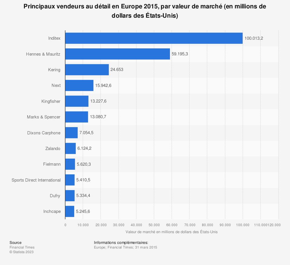 Statistique: Principaux vendeurs au détail en Europe 2015, par valeur de marché (en millions de dollars des États-Unis) | Statista