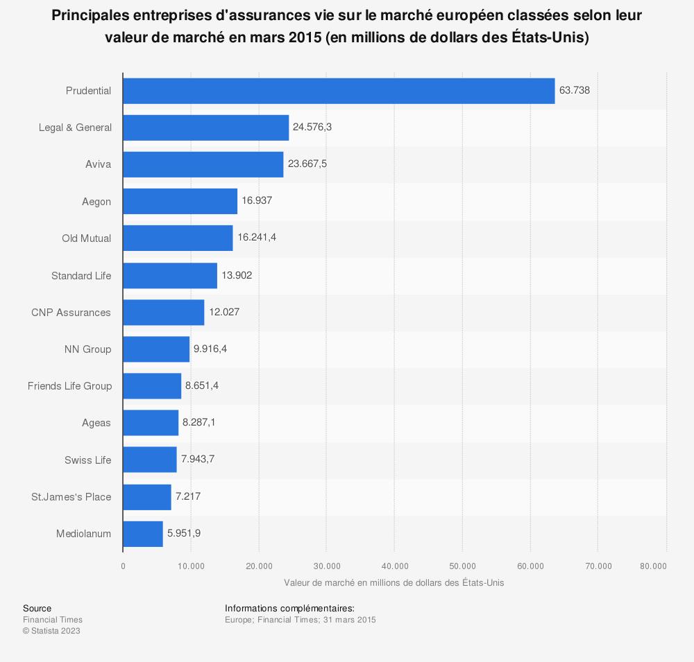 Statistique: Principales entreprises d'assurances vie sur le marché européen classées selon leur valeur de marché en mars 2015 (en millions de dollars des États-Unis)   Statista