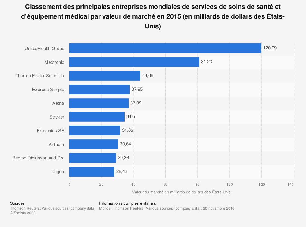 Statistique: Classement des principales entreprises mondiales de services de soins de santé et d'équipement médicalpar valeur de marché en 2015 (en milliards de dollars des États-Unis) | Statista