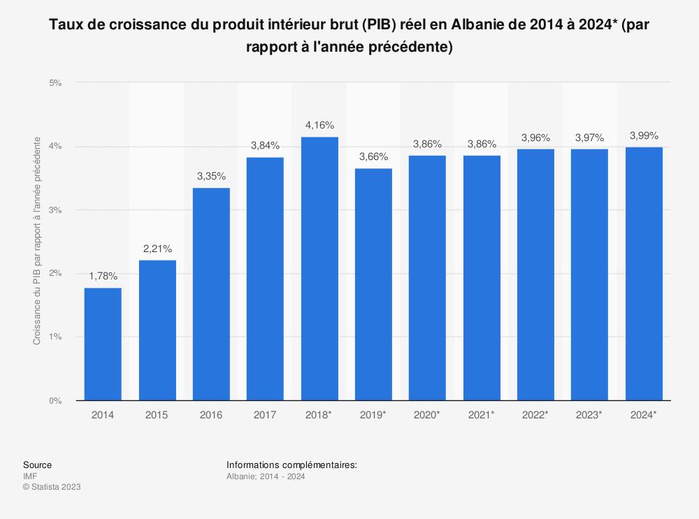 Statistique: Taux de croissance du produit intérieur brut (PIB) réel en Albanie de 2014 à 2024* (par rapport à l'année précédente) | Statista