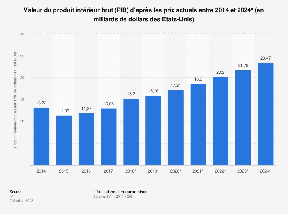 Statistique: Valeur du produit intérieur brut (PIB) d'après les prix actuels entre 2014 et 2024* (en milliards de dollars des États-Unis) | Statista