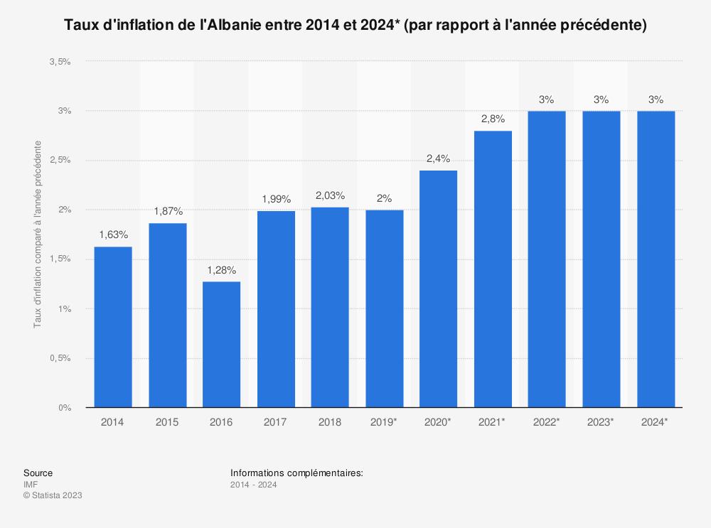 Statistique: Taux d'inflation de l'Albanie entre 2014 et 2024* (par rapport à l'année précédente) | Statista