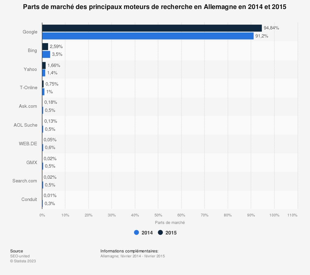 Statistique: Parts de marché des principaux moteurs de recherche en Allemagne en 2014 et 2015 | Statista