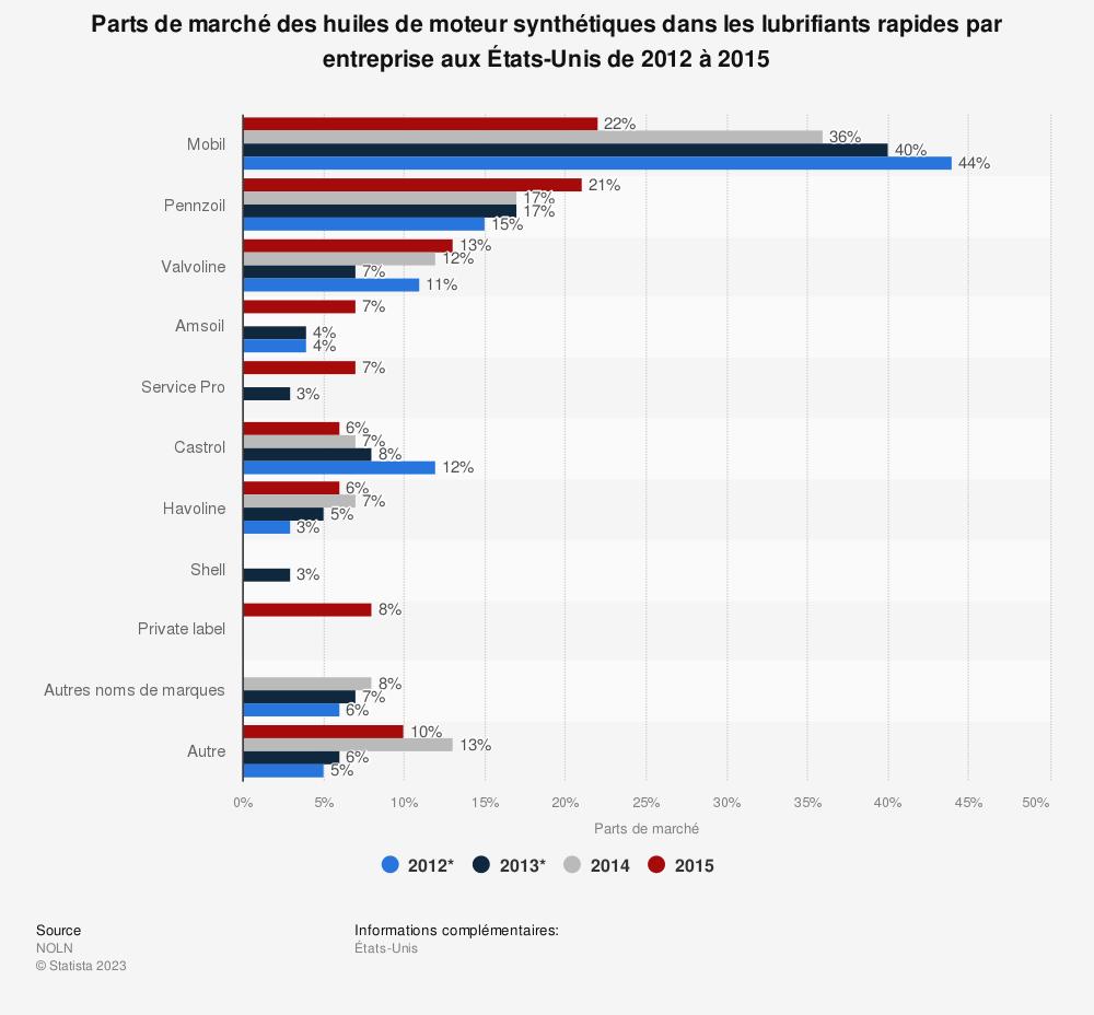 Statistique: Parts de marché des huiles de moteur synthétiques dans les lubrifiants rapides par entreprise aux États-Unis de 2012 à 2015 | Statista