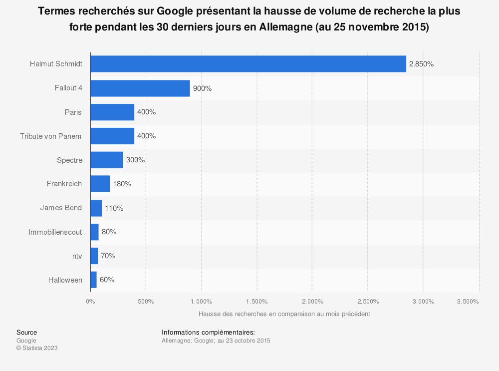 Statistique: Termes recherchés sur Google présentant la hausse de volume de recherche la plus forte pendant les 30 derniers jours en Allemagne (au 25 novembre 2015) | Statista
