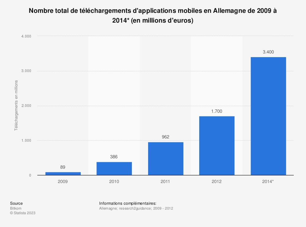 Statistique: Nombre total de téléchargements d'applications mobiles en Allemagne de 2009 à 2014* (en millions d'euros) | Statista