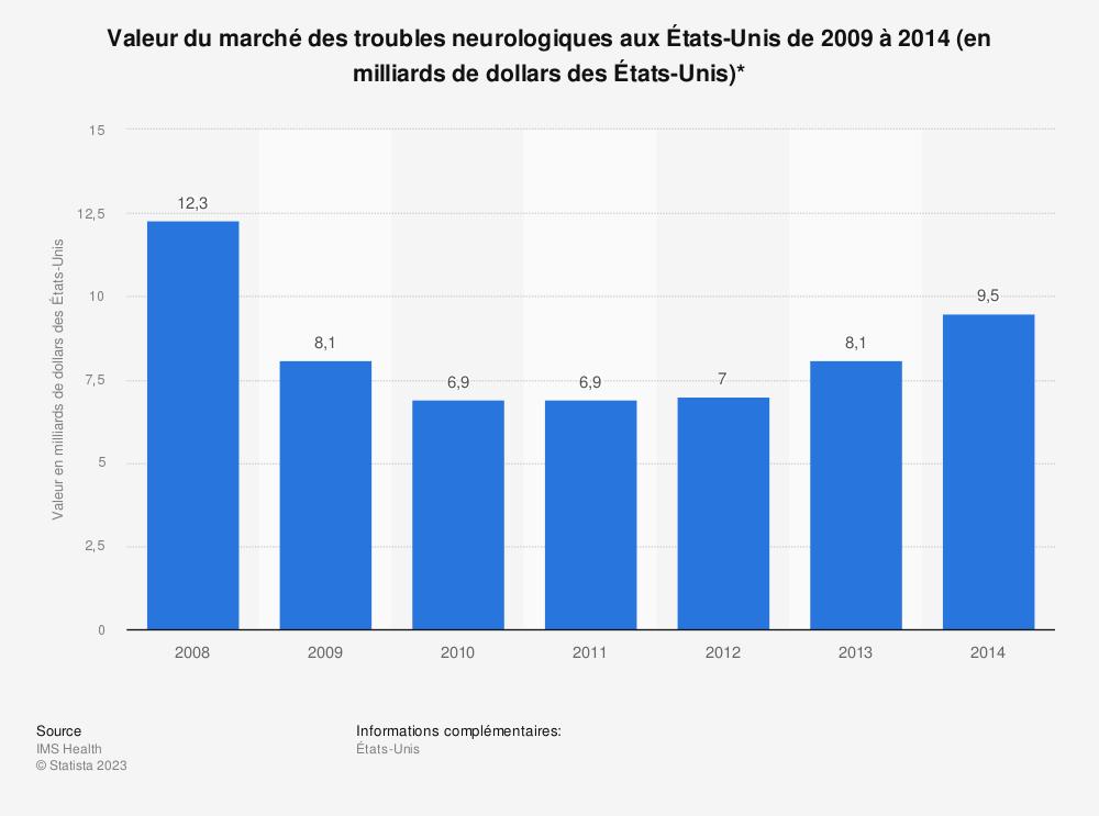 Statistique: Valeur du marché des troubles neurologiques aux États-Unis de 2009 à 2014 (en milliards de dollars des États-Unis)* | Statista