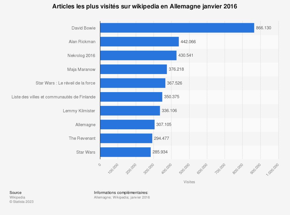 Statistique: Articles les plus visités sur wikipedia en Allemagne janvier 2016 | Statista