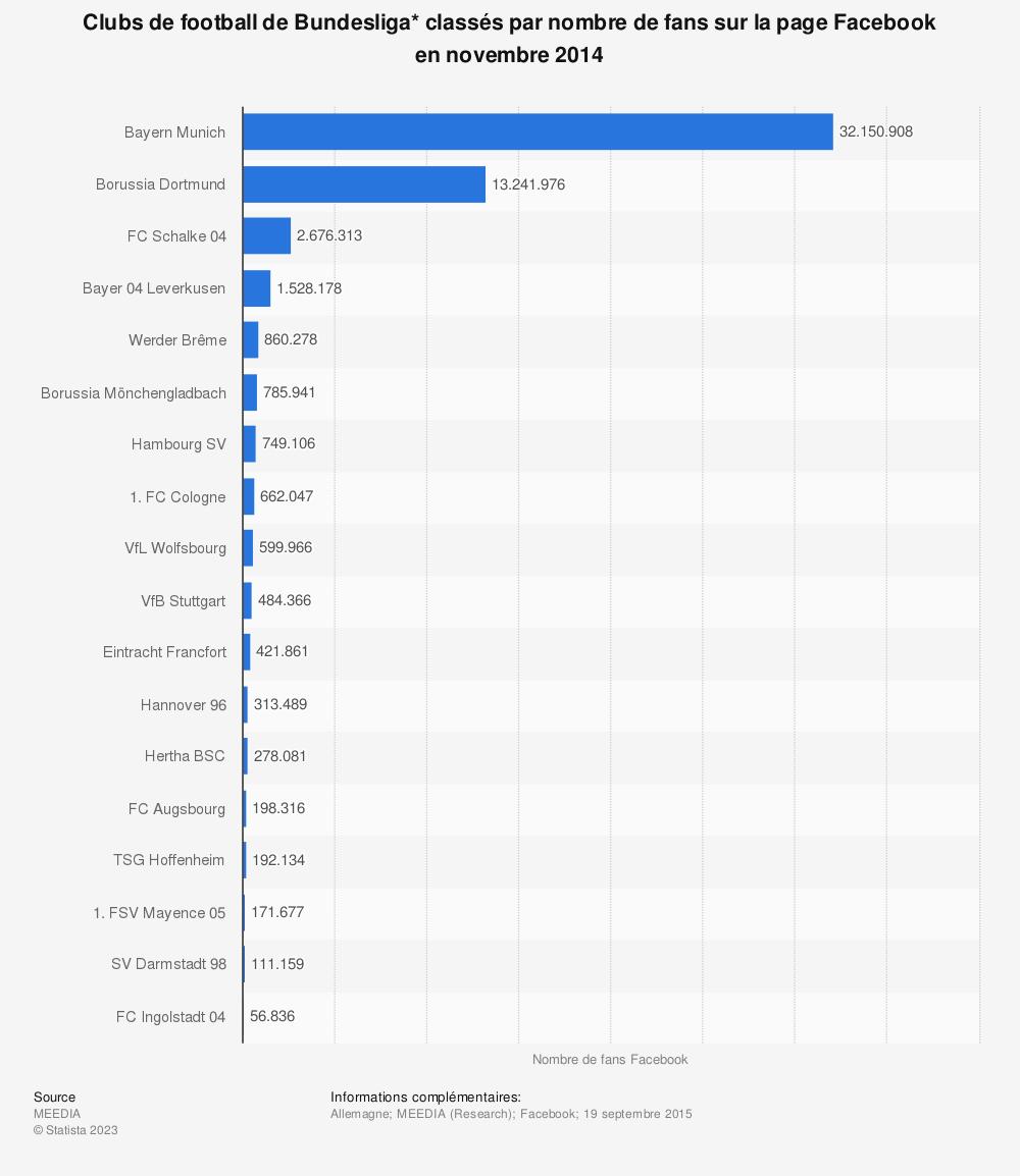 Statistique: Clubs de football de Bundesliga* classés par nombre de fans sur la page Facebook en novembre 2014   Statista