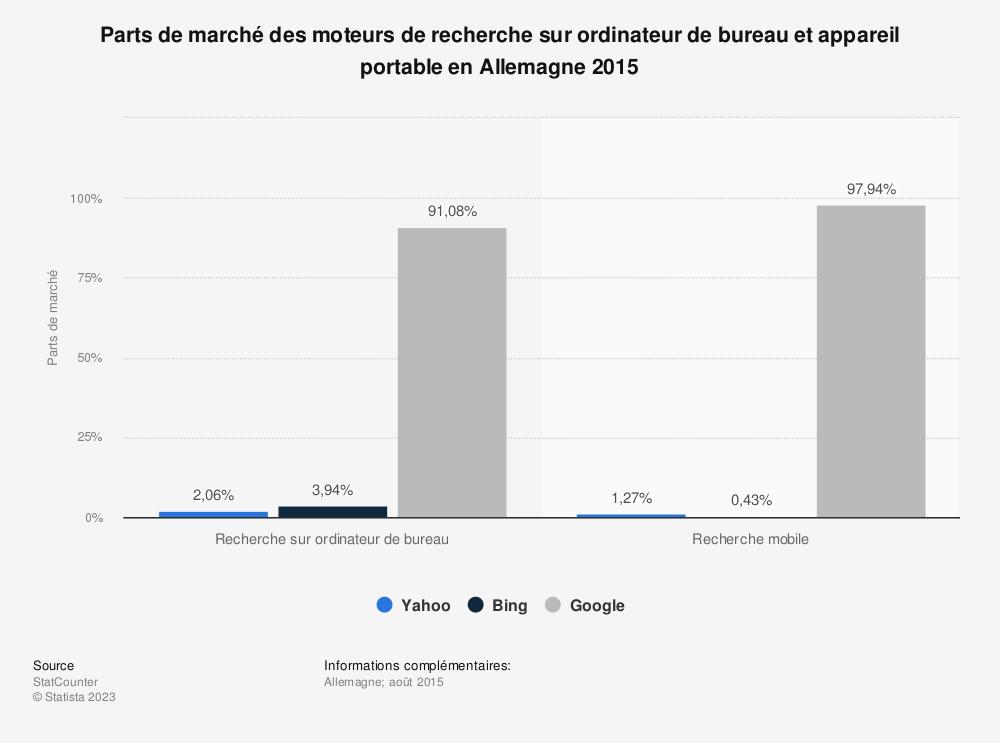 Statistique: Parts de marché des moteurs de recherche sur ordinateur de bureau et appareil portable en Allemagne 2015 | Statista