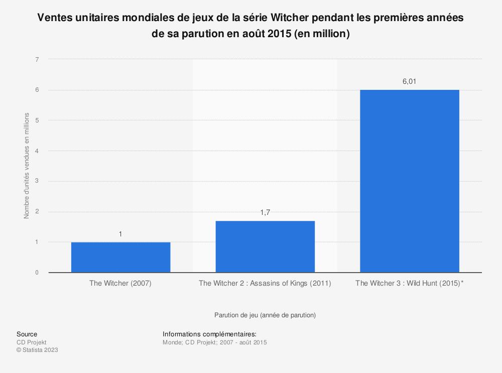 Statistique: Ventes unitaires mondiales de jeux de la série Witcher pendant les premières années de sa parution en août2015 (en million) | Statista