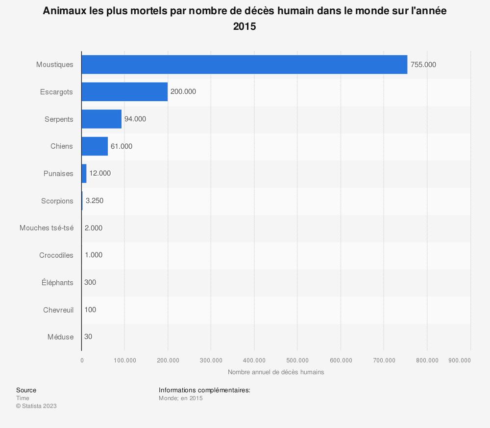 Statistique: Animaux les plus mortels par nombre de décès humain dans le monde sur l'année 2015 | Statista