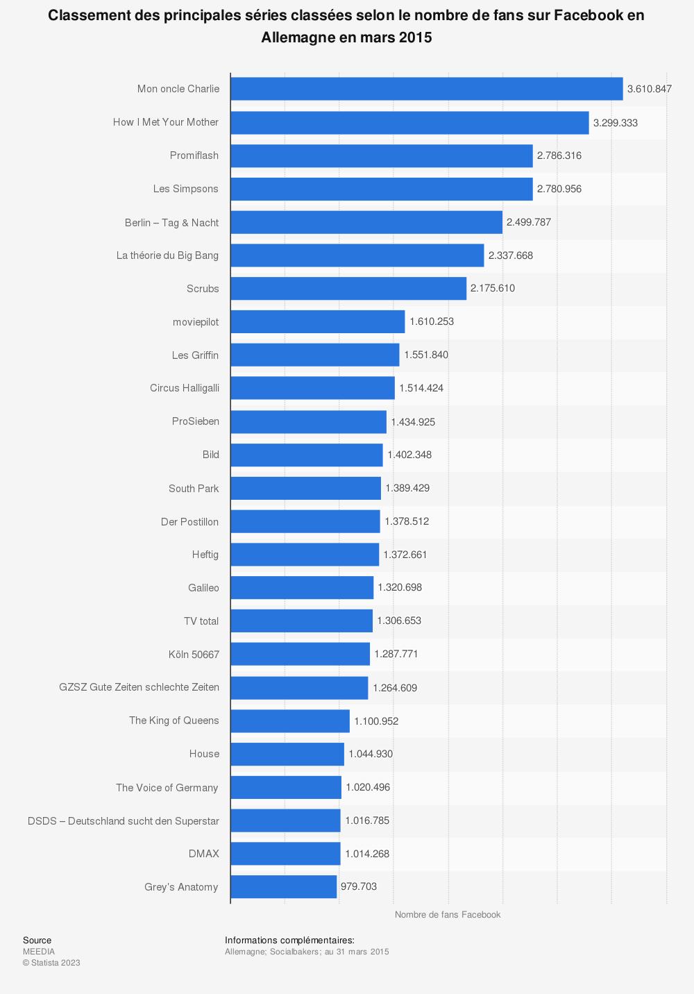 Statistique: Classement des principales séries classées selon le nombre de fans sur Facebook en Allemagne en mars 2015 | Statista