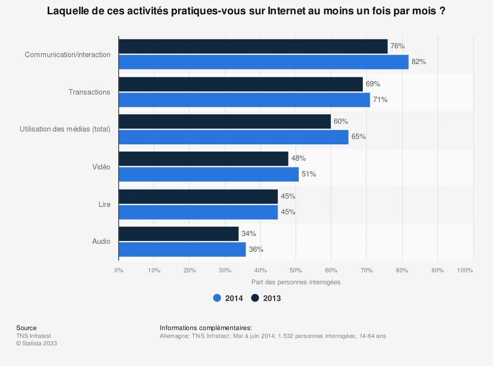 Statistique: Laquelle de ces activités pratiques-vous sur Internet au moins un fois par mois ? | Statista