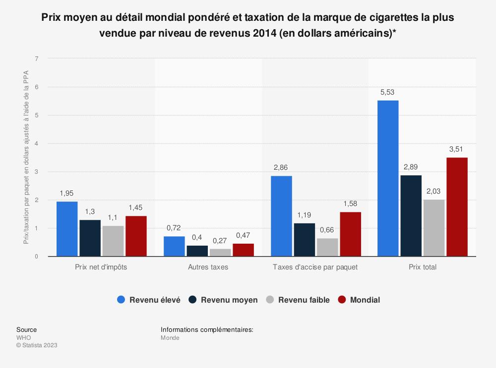 Statistique: Prix moyen au détail mondial pondéré et taxation de la marque de cigarettes la plus vendue par niveau de revenus 2014 (en dollars américains)* | Statista