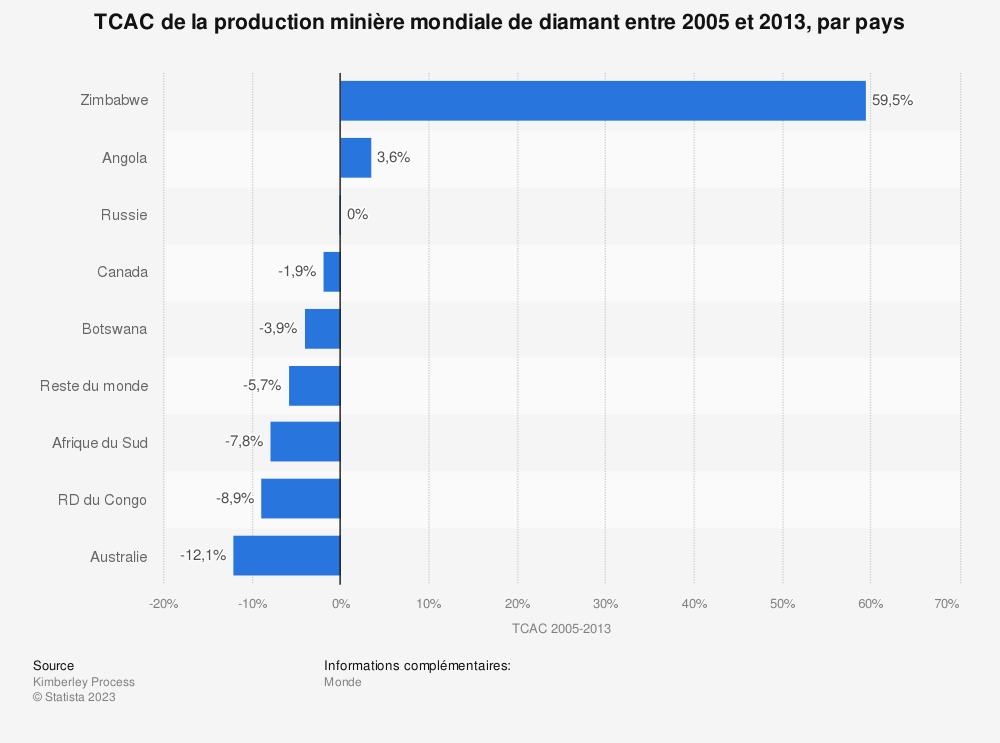 Statistique: TCAC de la production minière mondiale de diamant entre 2005 et 2013, par pays | Statista