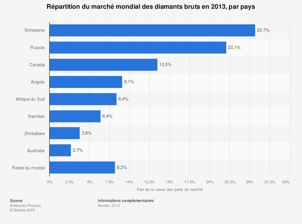 Statistique: Répartition du marché mondial des diamants bruts en 2013, par pays | Statista