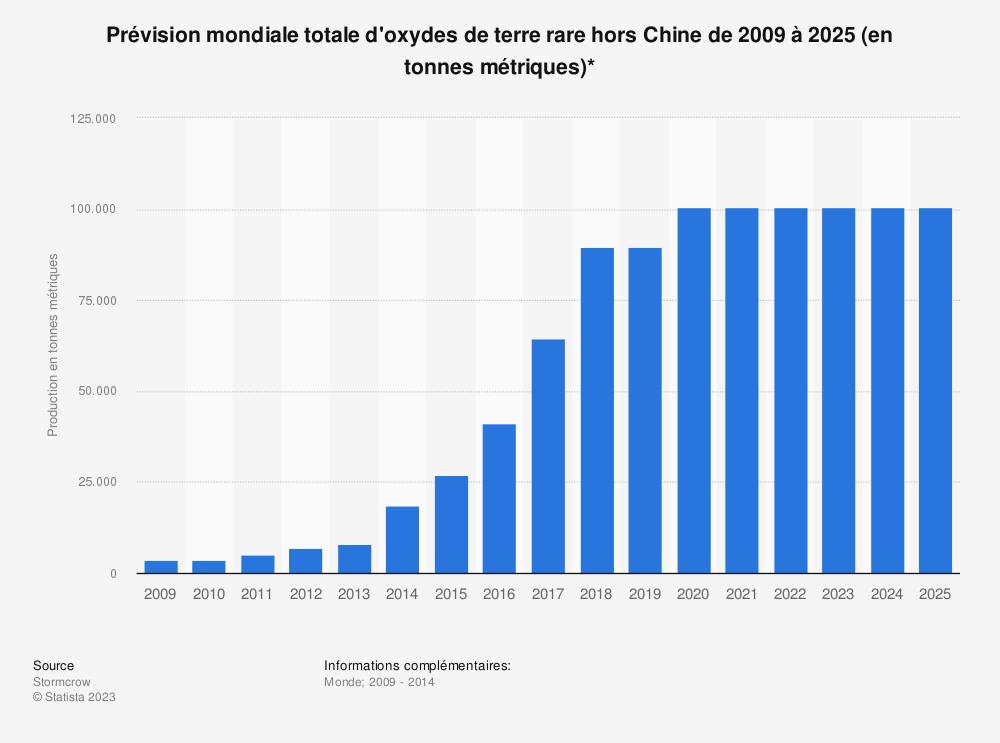 Statistique: Prévision mondiale totale d'oxydes de terre rare hors Chine de 2009 à 2025 (en tonnes métriques)* | Statista