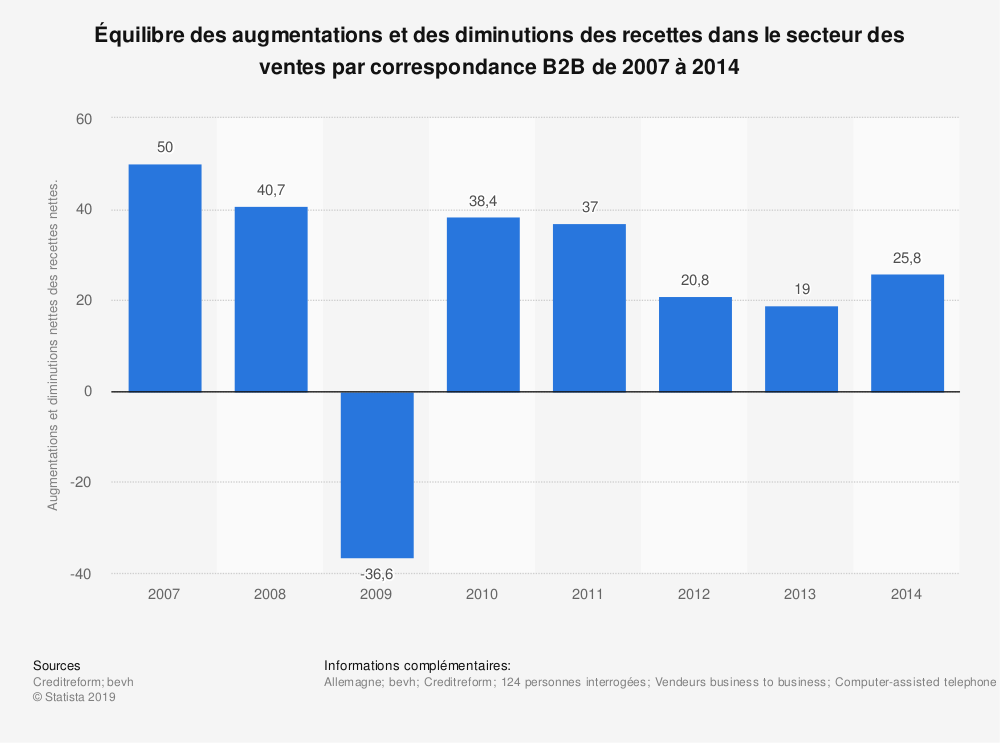 Statistique: Équilibre des augmentations et des diminutions des recettes dans le secteur des ventes par correspondance B2B de 2007 à 2014 | Statista