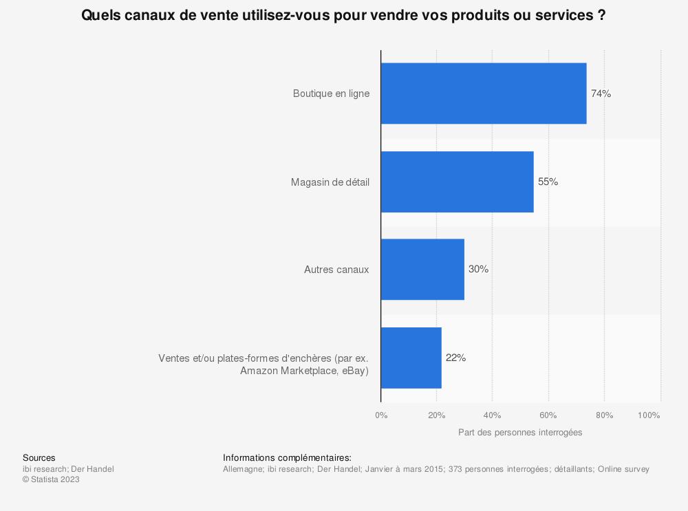 Statistique: Quels canaux de vente utilisez-vous pour vendre vos produits ou services ? | Statista