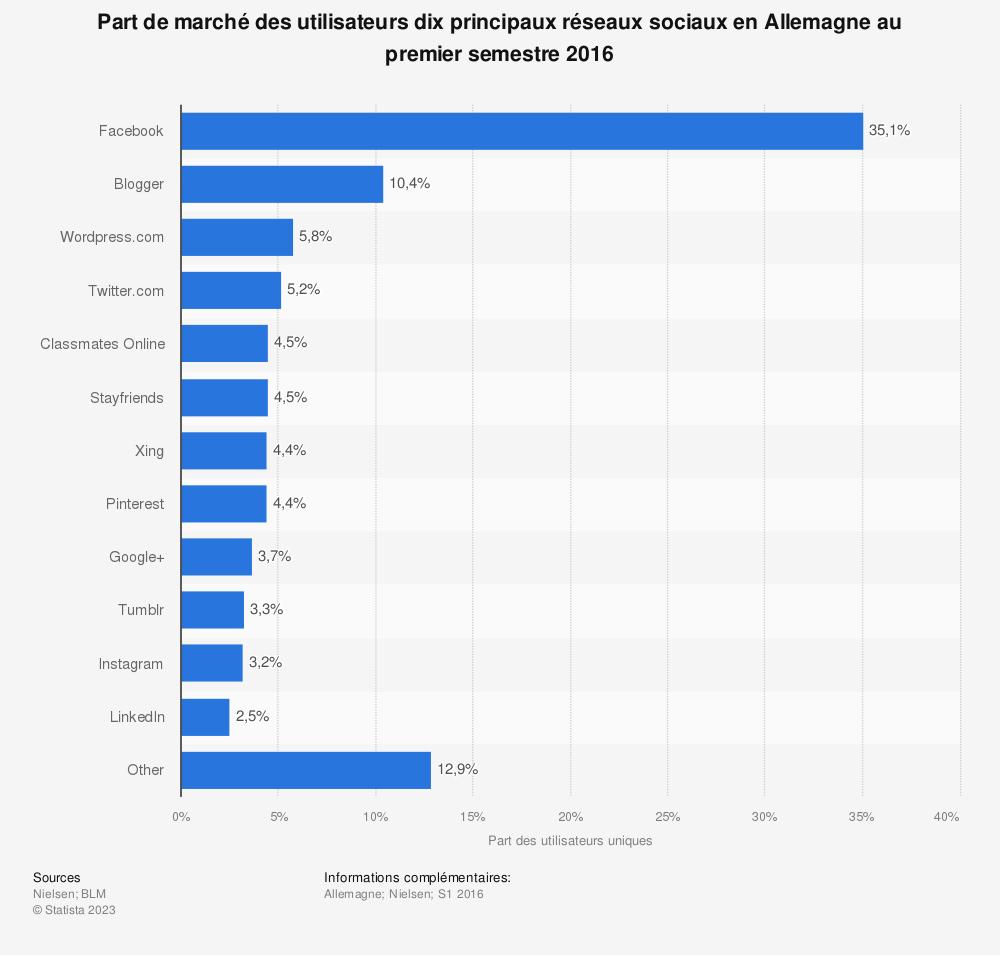 Statistique: Part de marché des utilisateurs dix principaux réseaux sociaux en Allemagne au premier semestre 2016 | Statista