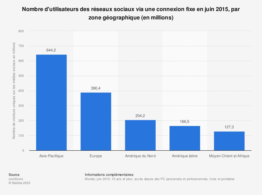 Statistique: Nombre d'utilisateurs des réseaux sociaux via une connexion fixe en juin 2015, par zone géographique (en millions) | Statista