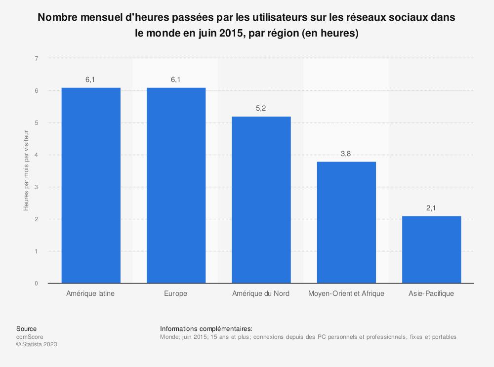 Statistique: Nombre mensuel d'heures passées par les utilisateurs sur les réseaux sociaux dans le monde en juin 2015, par région (en heures) | Statista